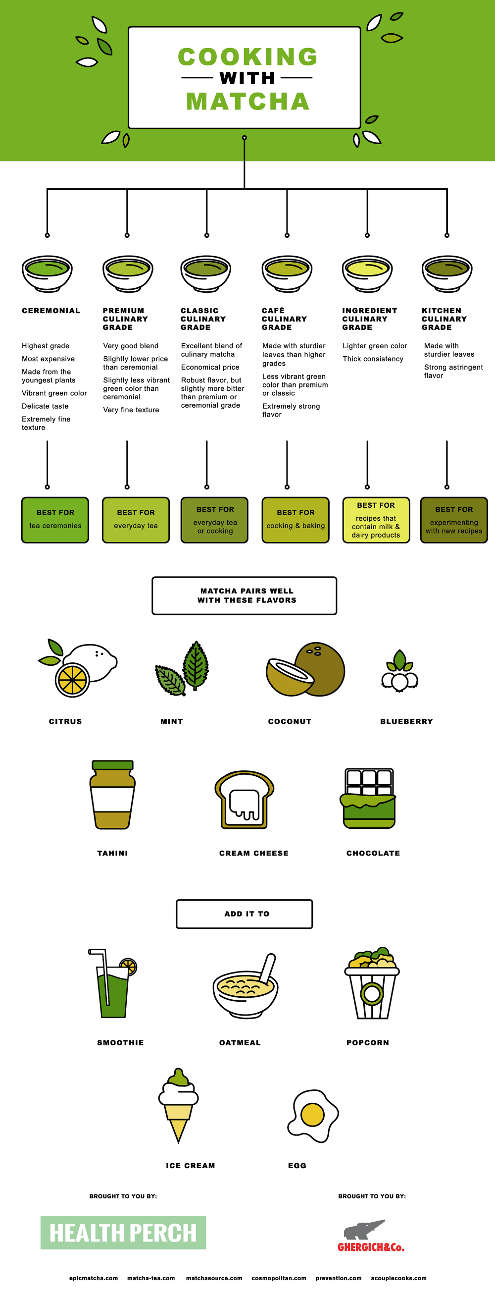 infographic Matcha powder